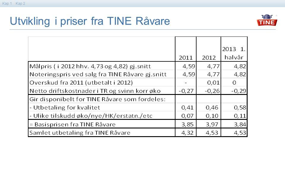Kap 2Kap 1 Utvikling i priser fra TINE Råvare