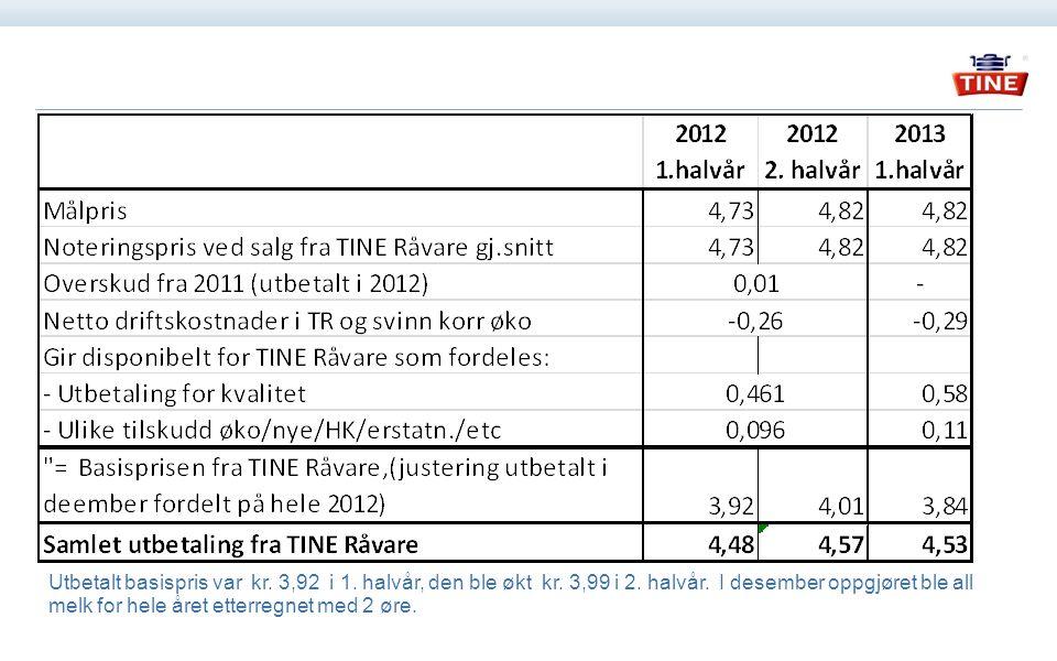 Utbetalt basispris var kr. 3,92 i 1. halvår, den ble økt kr.