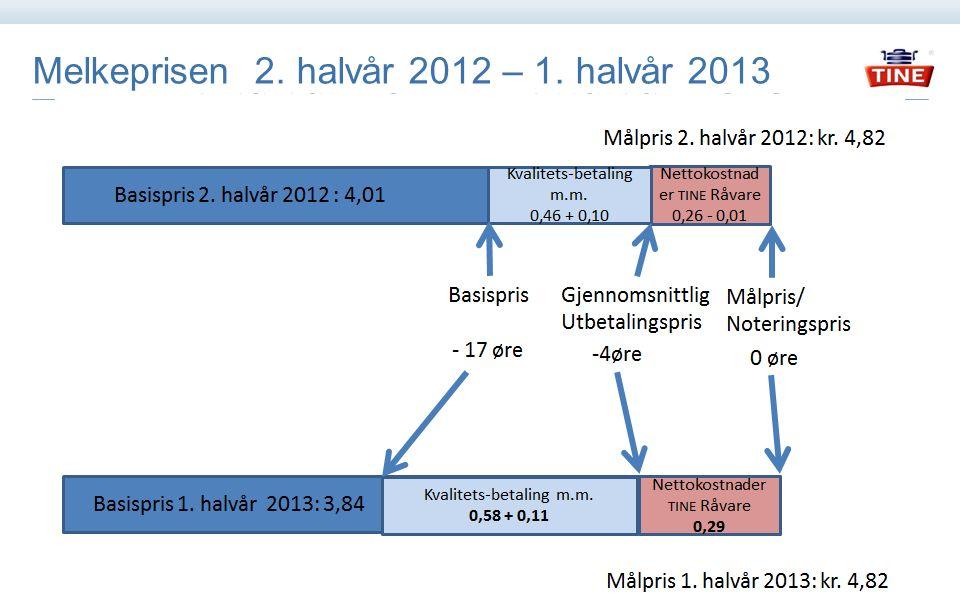 Endring i kvalitetsutbetalinger Regnskap 2012 og budsjett 2013 kr pr liter
