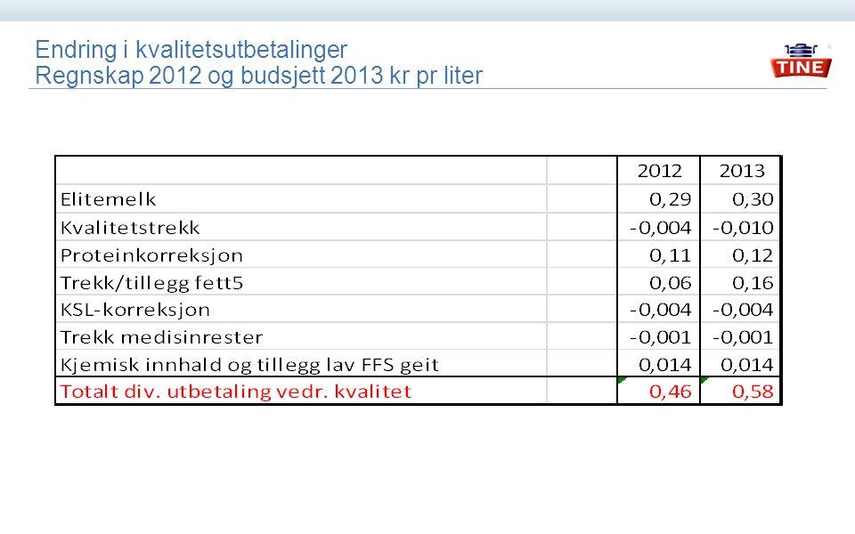 Kostnader i TINE Råvare (Regnskap 2012, budsjett 2013) 20132012 Områder i TINE Råvarekr/liter Prod.funk.
