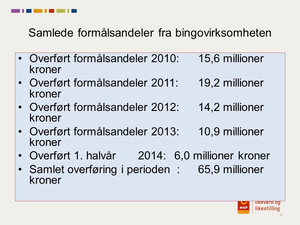 Dette fordeler seg slik i NHF: Mottaker20102011201220132014Sum Lokallag6,210,68,05,42,8 33,0 mill.
