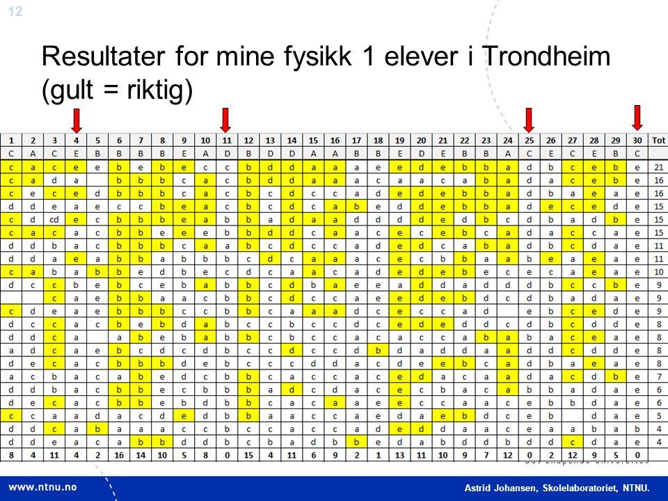 12 Resultater for mine fysikk 1 elever i Trondheim (gult = riktig) Nettverksamling, 13.03.13 Astrid Johansen, Skolelaboratoriet, NTNU.