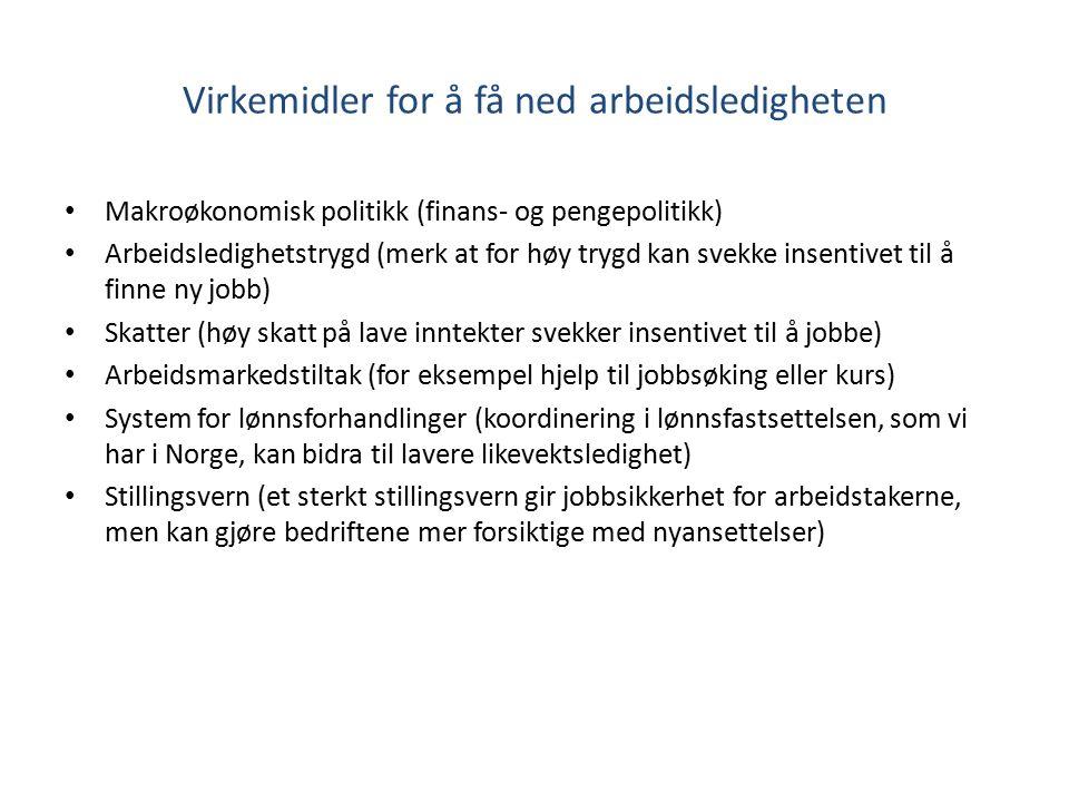Virkemidler for å få ned arbeidsledigheten Makroøkonomisk politikk (finans- og pengepolitikk) Arbeidsledighetstrygd (merk at for høy trygd kan svekke insentivet til å finne ny jobb) Skatter (høy skatt på lave inntekter svekker insentivet til å jobbe) Arbeidsmarkedstiltak (for eksempel hjelp til jobbsøking eller kurs) System for lønnsforhandlinger (koordinering i lønnsfastsettelsen, som vi har i Norge, kan bidra til lavere likevektsledighet) Stillingsvern (et sterkt stillingsvern gir jobbsikkerhet for arbeidstakerne, men kan gjøre bedriftene mer forsiktige med nyansettelser)