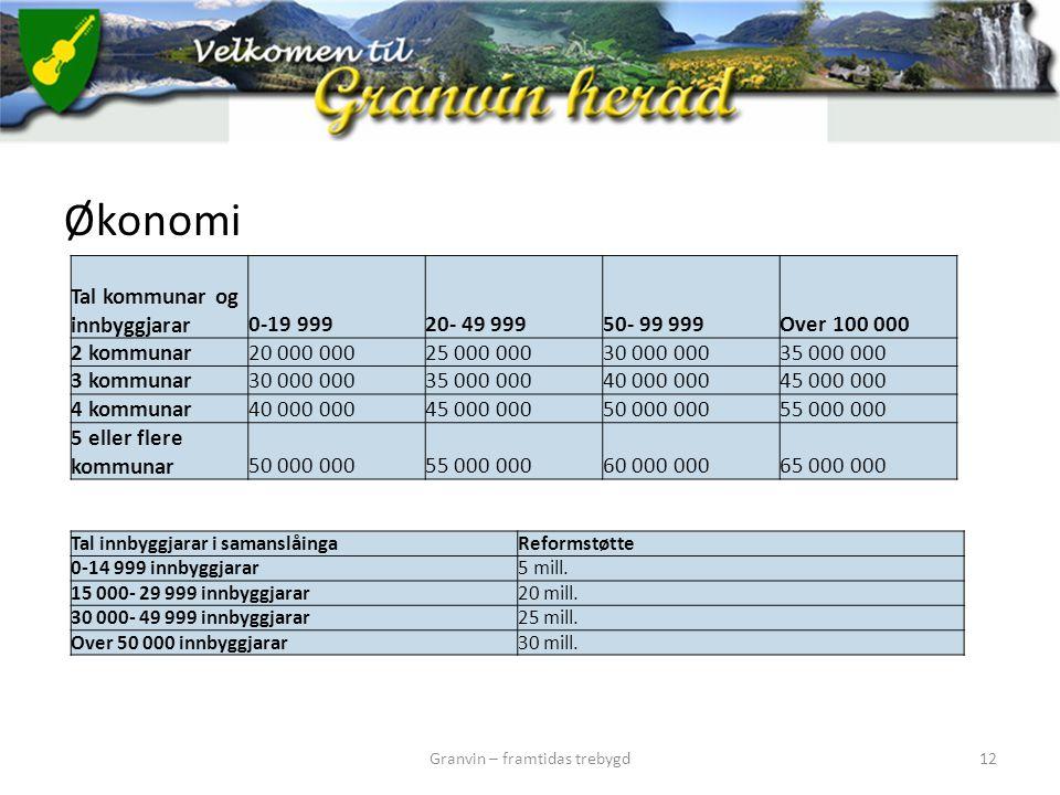 Økonomi Granvin – framtidas trebygd12 Tal kommunar og innbyggjarar0-19 99920- 49 99950- 99 999Over 100 000 2 kommunar20 000 00025 000 00030 000 00035