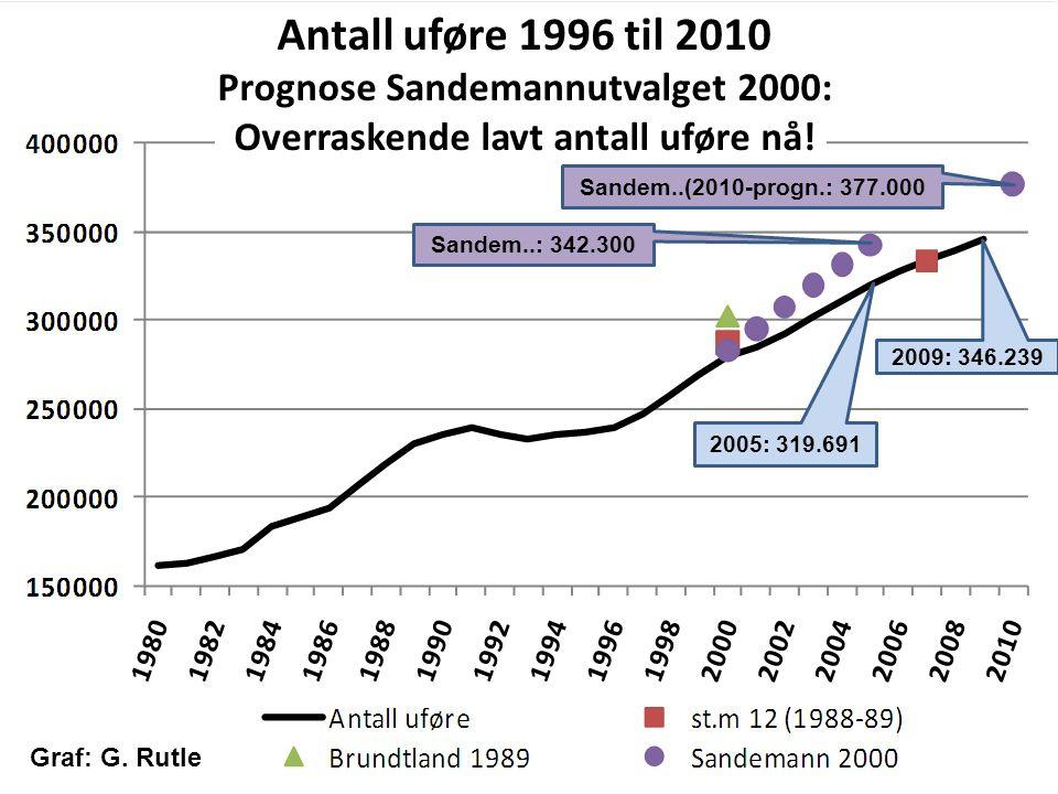 Antall uføre 1996 til 2010 Prognose Sandemannutvalget 2000: Overraskende lavt antall uføre nå.
