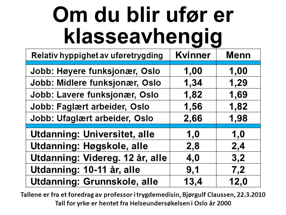 Om du blir ufør er klasseavhengig Relativ hyppighet av uføretrygding KvinnerMenn Jobb: Høyere funksjonær, Oslo 1,00 Jobb: Midlere funksjonær, Oslo 1,341,29 Jobb: Lavere funksjonær, Oslo 1,821,69 Jobb: Faglært arbeider, Oslo 1,561,82 Jobb: Ufaglært arbeider, Oslo 2,661,98 Utdanning: Universitet, alle1,0 Utdanning: Høgskole, alle2,82,4 Utdanning: Videreg.