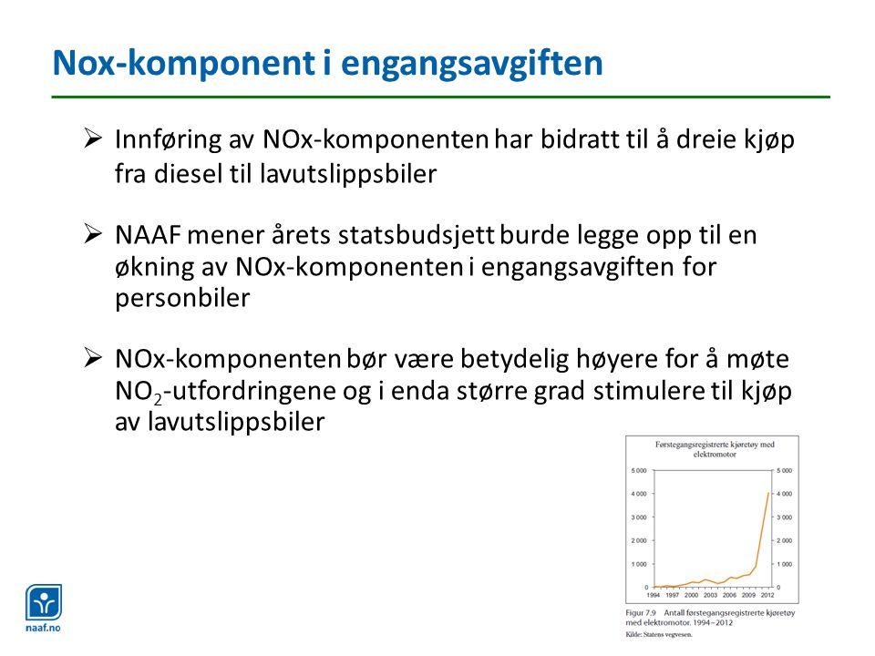  Innføring av NOx-komponenten har bidratt til å dreie kjøp fra diesel til lavutslippsbiler  NAAF mener årets statsbudsjett burde legge opp til en økning av NOx-komponenten i engangsavgiften for personbiler  NOx-komponenten bør være betydelig høyere for å møte NO 2 -utfordringene og i enda større grad stimulere til kjøp av lavutslippsbiler Nox-komponent i engangsavgiften