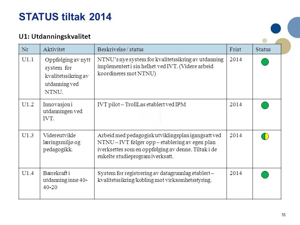 16 STATUS tiltak 2014 Handlingsplan IVT Utdanning og læringskvalitet 2014 NrAktivitetBeskrivelse / statusFristStatus U1.1 Oppfølging av nytt system for kvalitetssikring av utdanning ved NTNU.