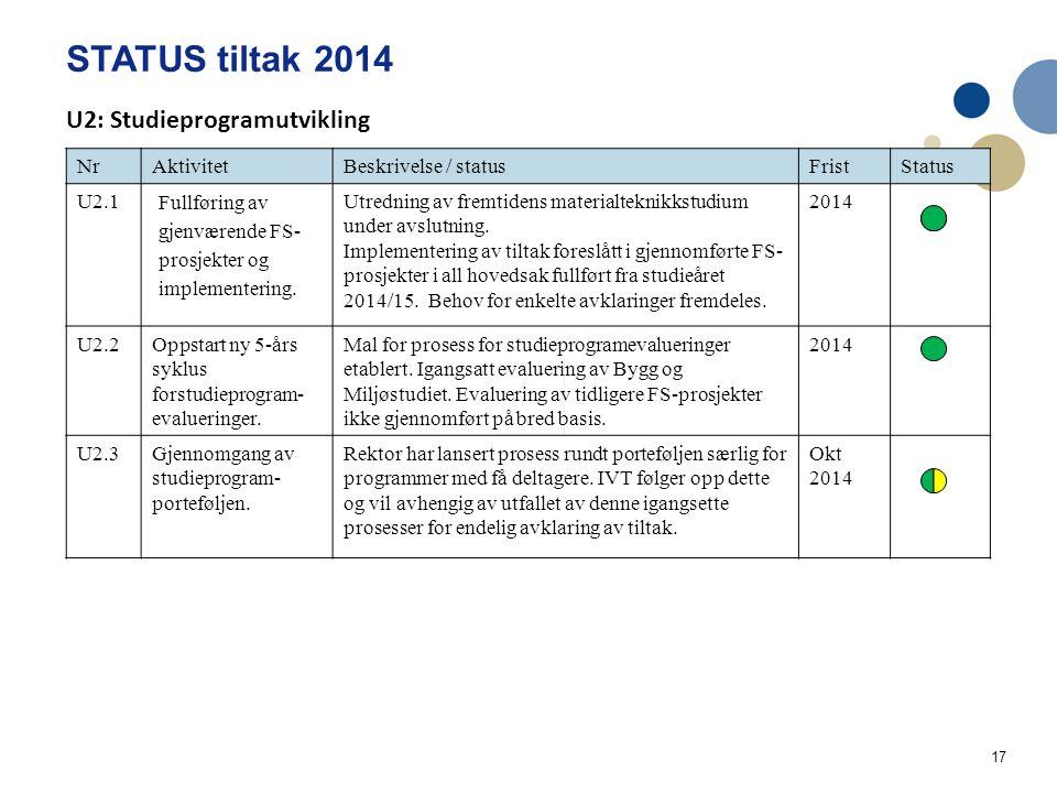 17 STATUS tiltak 2014 Handlingsplan IVT Utdanning og læringskvalitet 2014 NrAktivitetBeskrivelse / statusFristStatus U2.1 Fullføring av gjenværende FS- prosjekter og implementering.