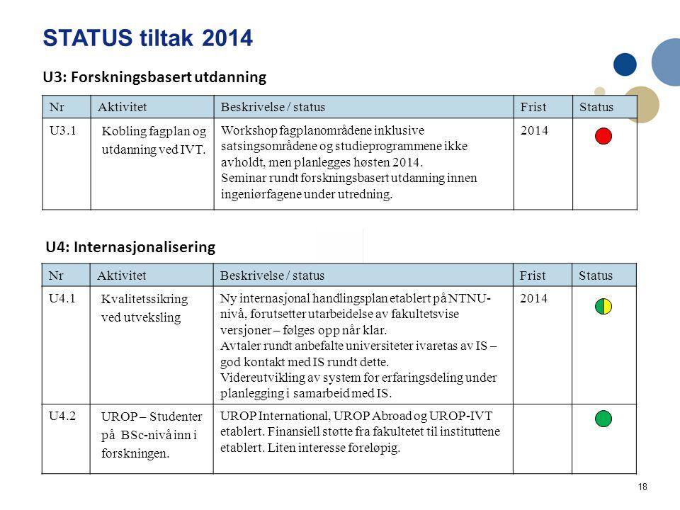 18 STATUS tiltak 2014 Handlingsplan IVT Utdanning og læringskvalitet 2014 NrAktivitetBeskrivelse / statusFristStatus U3.1 Kobling fagplan og utdanning ved IVT.