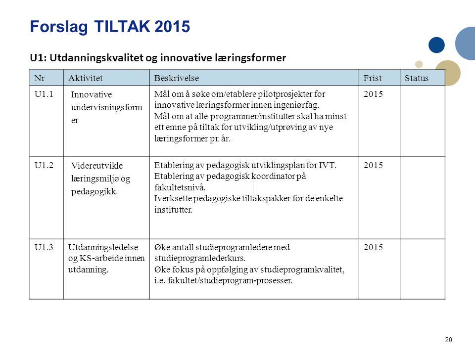 20 Forslag TILTAK 2015 Handlingsplan IVT Utdanning og læringskvalitet 2014 NrAktivitetBeskrivelseFristStatus U1.1 Innovative undervisningsform er Mål om å søke om/etablere pilotprosjekter for innovative læringsformer innen ingeniørfag.