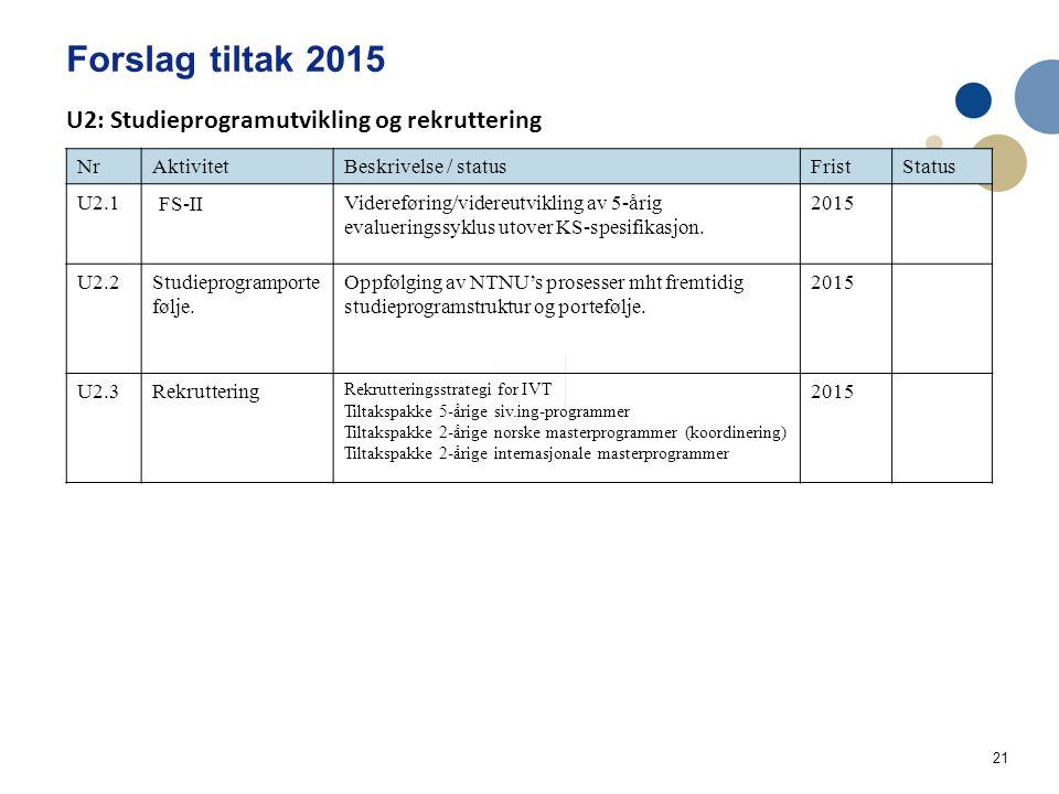 21 Forslag tiltak 2015 Handlingsplan IVT Utdanning og læringskvalitet 2014 NrAktivitetBeskrivelse / statusFristStatus U2.1 FS-II Videreføring/videreutvikling av 5-årig evalueringssyklus utover KS-spesifikasjon.