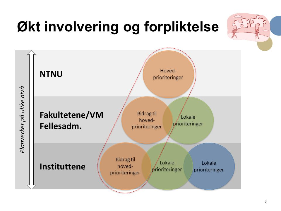 6 Økt involvering og forpliktelse NTNU Fakultetene/VM Fellesadm.