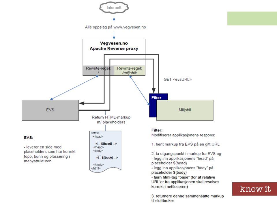 Frigjøring fra eZ publish Utvidelser for Statens vegvesen (SVV) Ytre web server (Apache) EZ publish Kursadm.