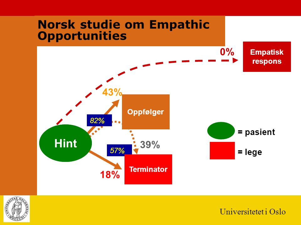Universitetet i Oslo Empatisk respons Potensiell anledning for empati = pasient = lege 43% 0% 18% Oppfølger 39% 82% 57% Terminator Hint Norsk studie o