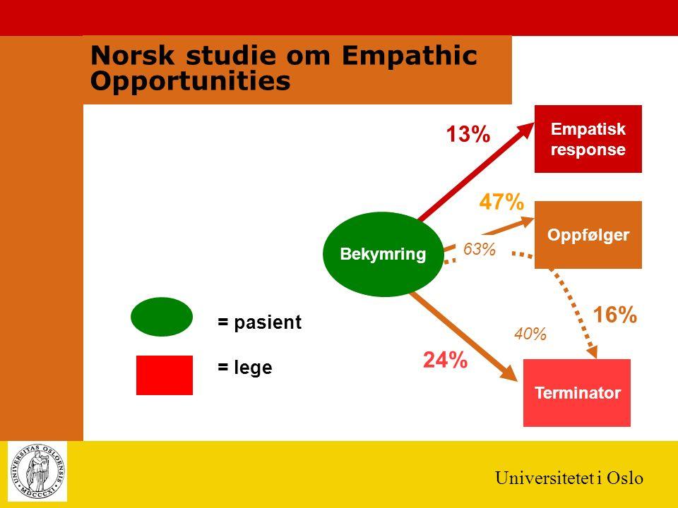 Universitetet i Oslo Empatisk response Terminator = pasient = lege Oppfølger 13% 47% 16% 24% 63% 40% Entydig anledning for empati Bekymring Norsk studie om Empathic Opportunities