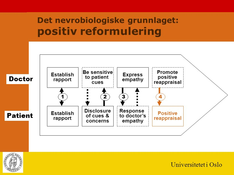 Universitetet i Oslo Establish rapport Doctor Patient 123 Establish rapport Be sensitive to patient cues Express empathy Promote positive reappraisal Disclosure of cues & concerns Response to doctor's empathy Positive reappraisal 4 Det nevrobiologiske grunnlaget: positiv reformulering