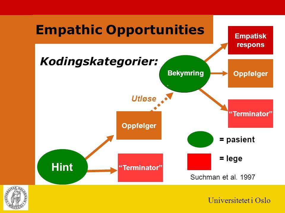 Universitetet i Oslo Empatisk respons Terminator Oppfølger Empathic Opportunities Potensiell anledning for empati Entydig anledning for empati Utløse = pasient = lege Oppfølger Kodingskategorier: Hint Bekymring Suchman et al.