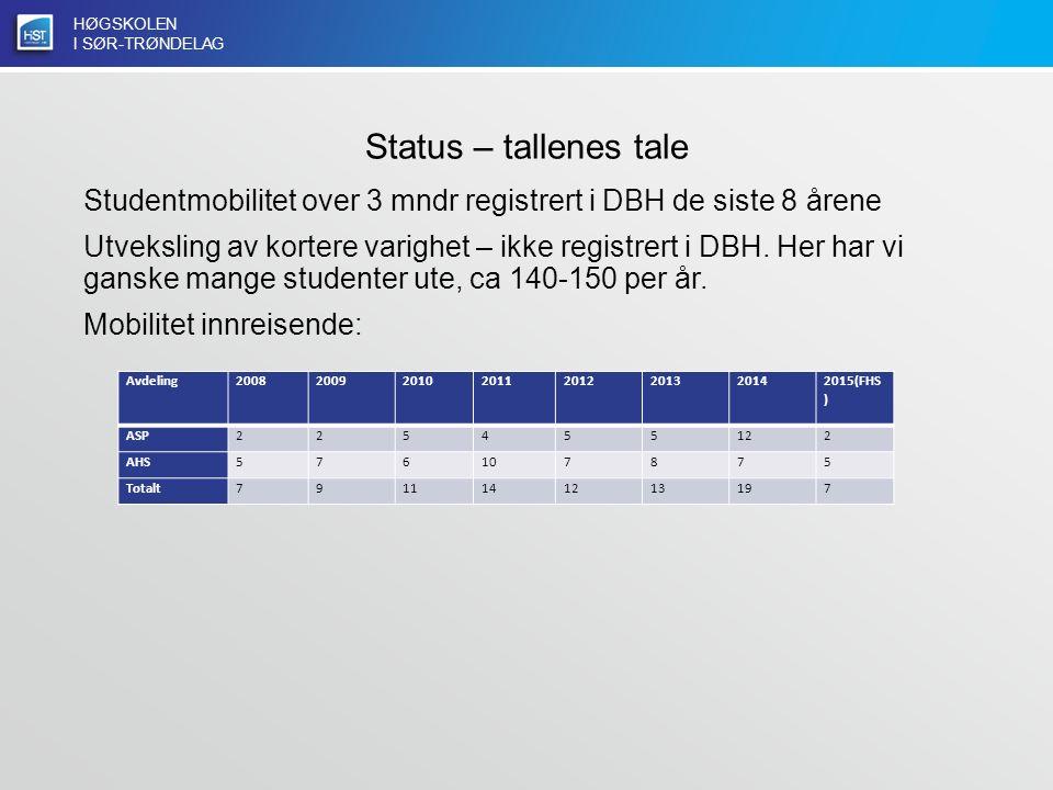 HØGSKOLEN I SØR-TRØNDELAG