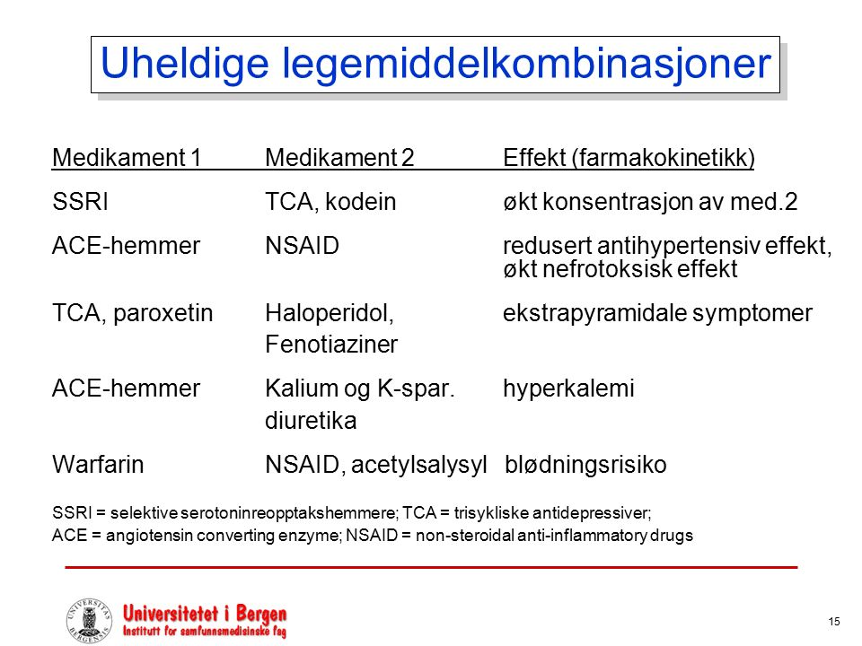 15 Uheldige legemiddelkombinasjoner Medikament 1 Medikament 2 Effekt (farmakokinetikk) SSRI TCA, kodein økt konsentrasjon av med.2 ACE-hemmer NSAID redusert antihypertensiv effekt, økt nefrotoksisk effekt TCA, paroxetin Haloperidol, ekstrapyramidale symptomer Fenotiaziner ACE-hemmer Kalium og K-spar.