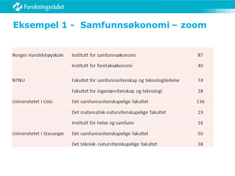 Eksempel 1 - Samfunnsøkonomi – zoom Norges HandelshøyskoleInstitutt for samfunnsøkonomi87 Institutt for foretaksøkonomi40 NTNUFakultet for samfunnsvit