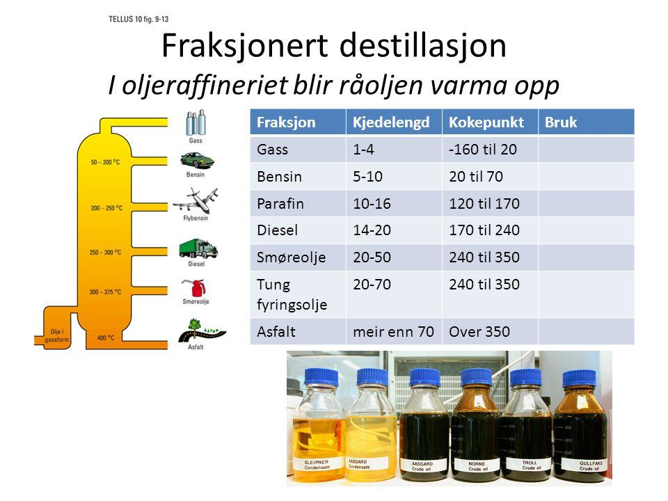 Fraksjonert destillasjon I oljeraffineriet blir råoljen varma opp FraksjonKjedelengdKokepunktBruk Gass1-4-160 til 20 Bensin5-1020 til 70 Parafin10-16120 til 170 Diesel14-20170 til 240 Smøreolje20-50240 til 350 Tung fyringsolje 20-70240 til 350 Asfaltmeir enn 70Over 350