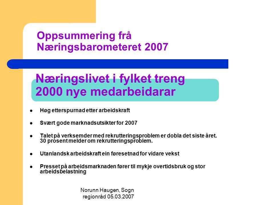 Norunn Haugen, Sogn regionråd 05.03.2007 Næringslivet i fylket treng 2000 nye medarbeidarar Høg etterspurnad etter arbeidskraft Svært gode marknadsuts