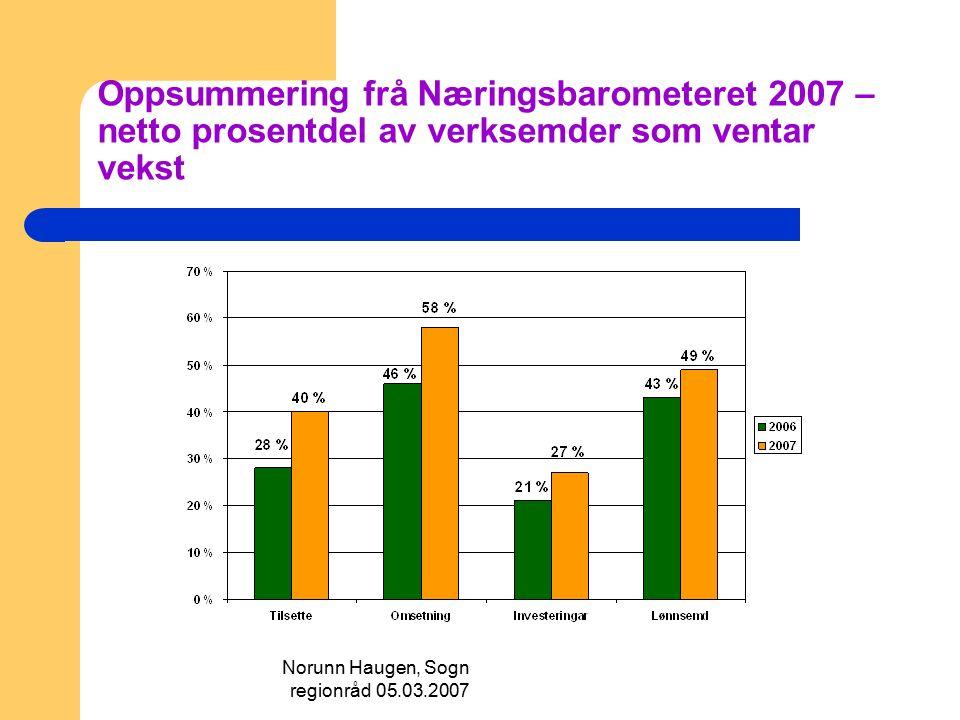 Norunn Haugen, Sogn regionråd 05.03.2007 Oppsummering frå Næringsbarometeret 2007 – netto prosentdel av verksemder som ventar vekst