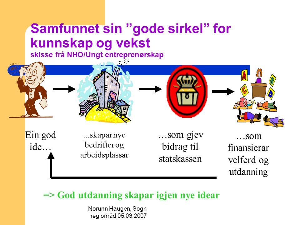 Norunn Haugen, Sogn regionråd 05.03.2007 Kunnskapsløftet Reforma starta i august 2006 for elevane på 1.