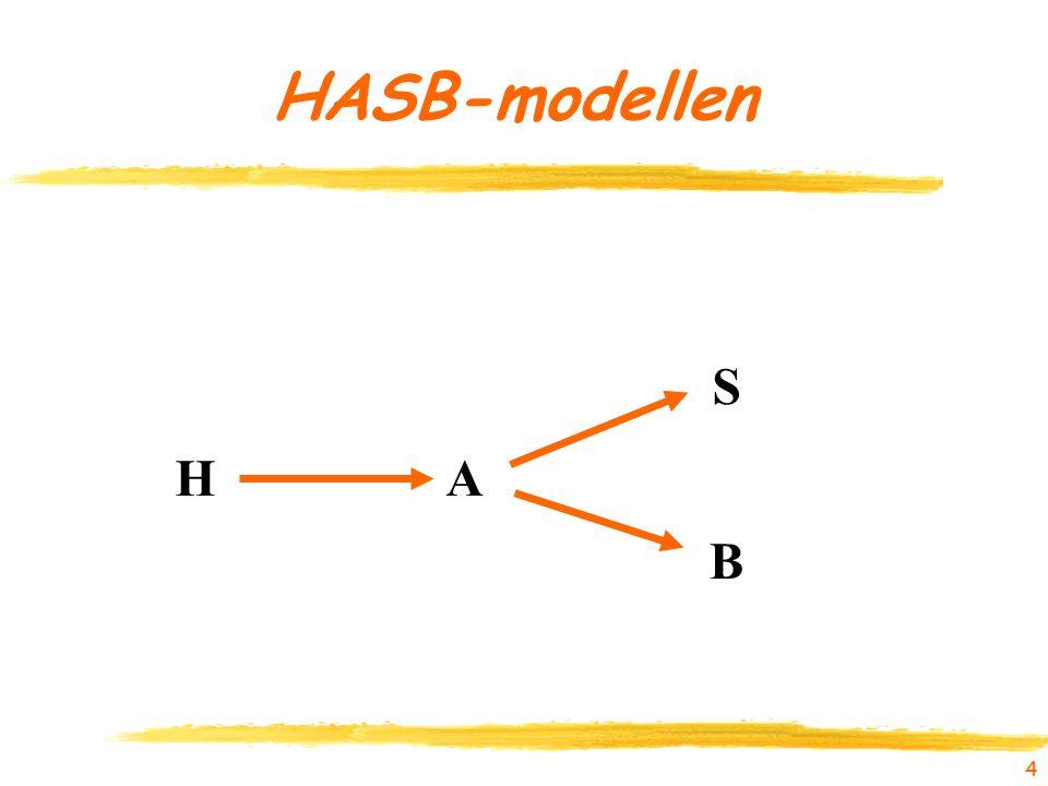 4 HASB-modellen HA B S