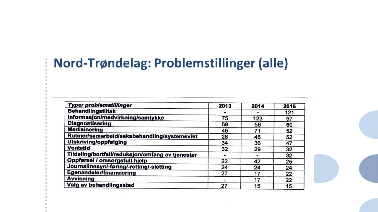 Nord-Trøndelag: Problemstillinger (alle)