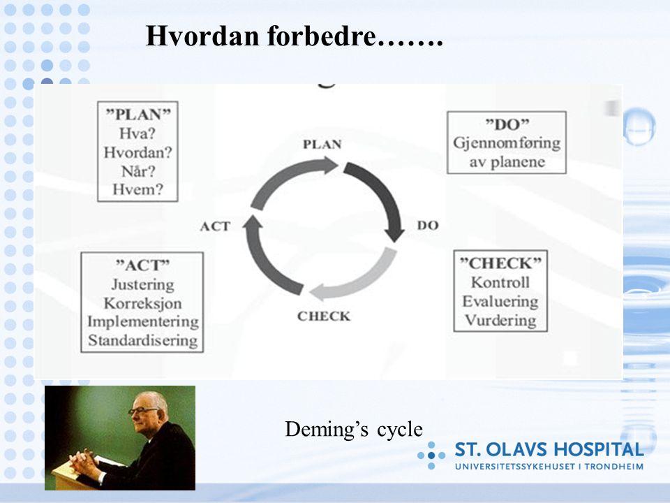 Deming's cycle Hvordan forbedre…….