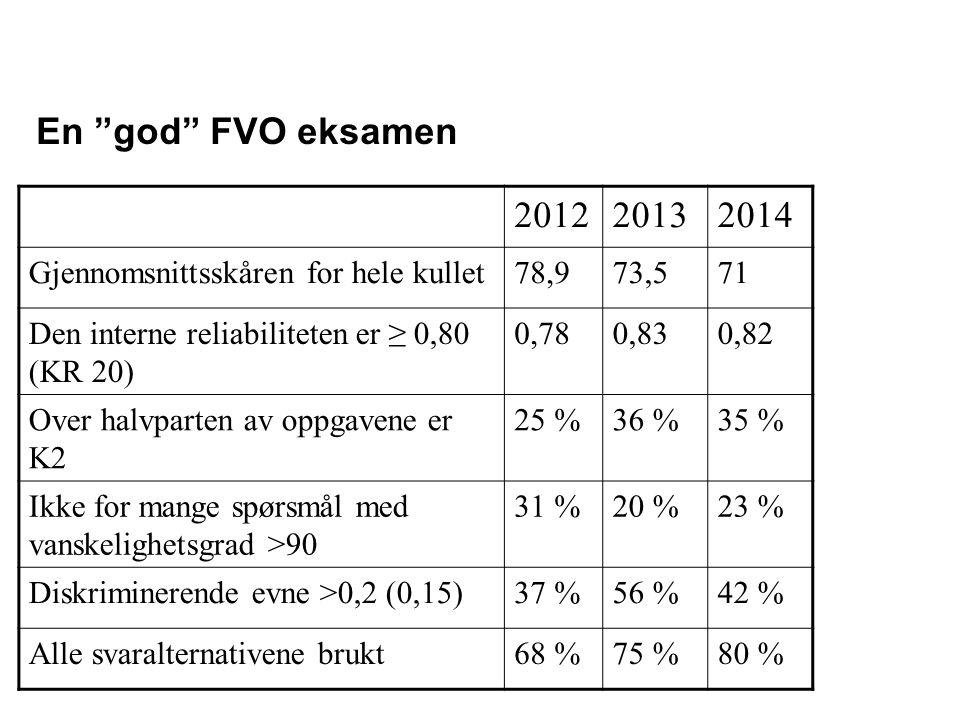 201220132014 Gjennomsnittsskåren for hele kullet78,973,571 Den interne reliabiliteten er ≥ 0,80 (KR 20) 0,780,830,82 Over halvparten av oppgavene er K2 25 %36 %35 % Ikke for mange spørsmål med vanskelighetsgrad >90 31 %20 %23 % Diskriminerende evne >0,2 (0,15)37 %56 %42 % Alle svaralternativene brukt68 %75 %80 % En god FVO eksamen