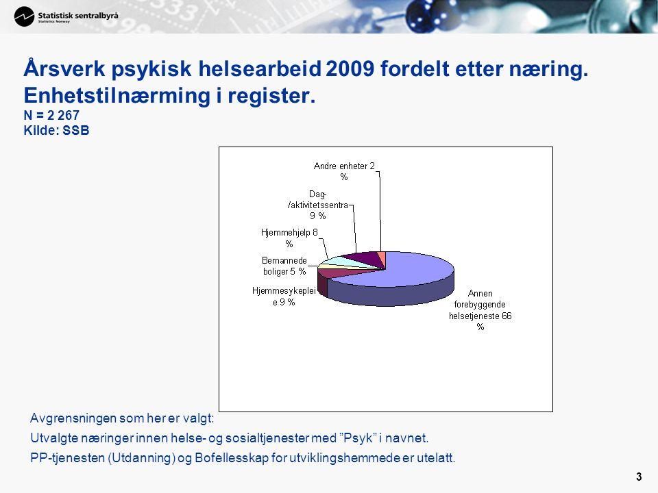 3 Årsverk psykisk helsearbeid 2009 fordelt etter næring. Enhetstilnærming i register. N = 2 267 Kilde: SSB Avgrensningen som her er valgt: Utvalgte næ