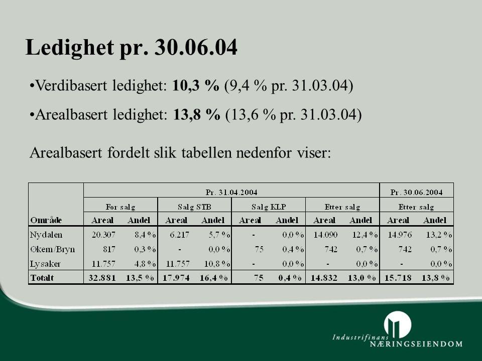 Ledighet pr. 30.06.04 Verdibasert ledighet: 10,3 % (9,4 % pr. 31.03.04) Arealbasert ledighet: 13,8 % (13,6 % pr. 31.03.04) Arealbasert fordelt slik ta