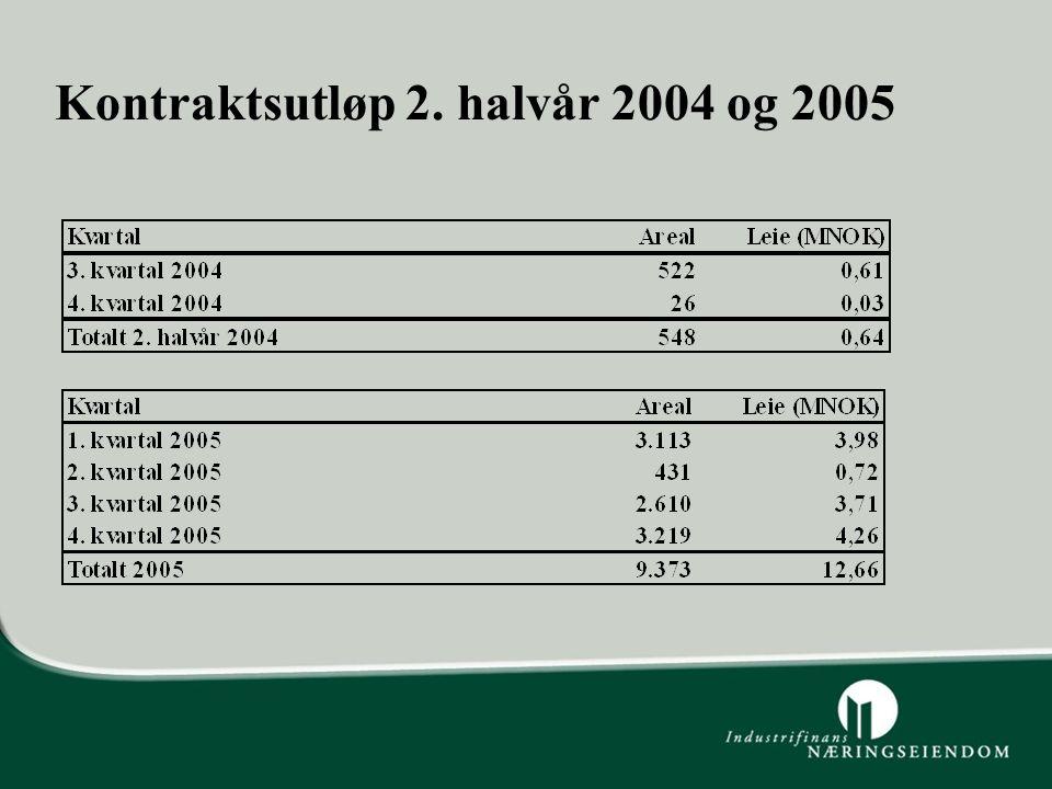 Kontraktsutløp 2. halvår 2004 og 2005