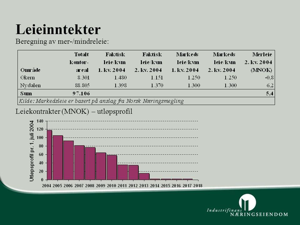 Leieinntekter Leiekontrakter (MNOK) – utløpsprofil Beregning av mer-/mindreleie: