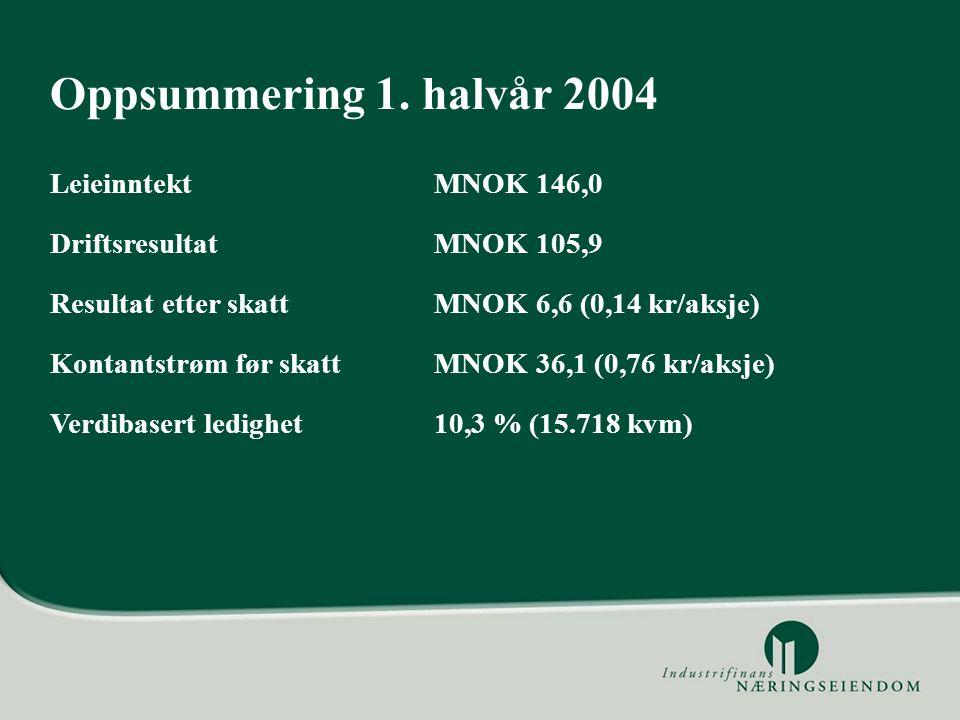 Oppsummering 1. halvår 2004 Leieinntekt MNOK 146,0 Driftsresultat MNOK 105,9 Resultat etter skattMNOK 6,6 (0,14 kr/aksje) Kontantstrøm før skatt MNOK
