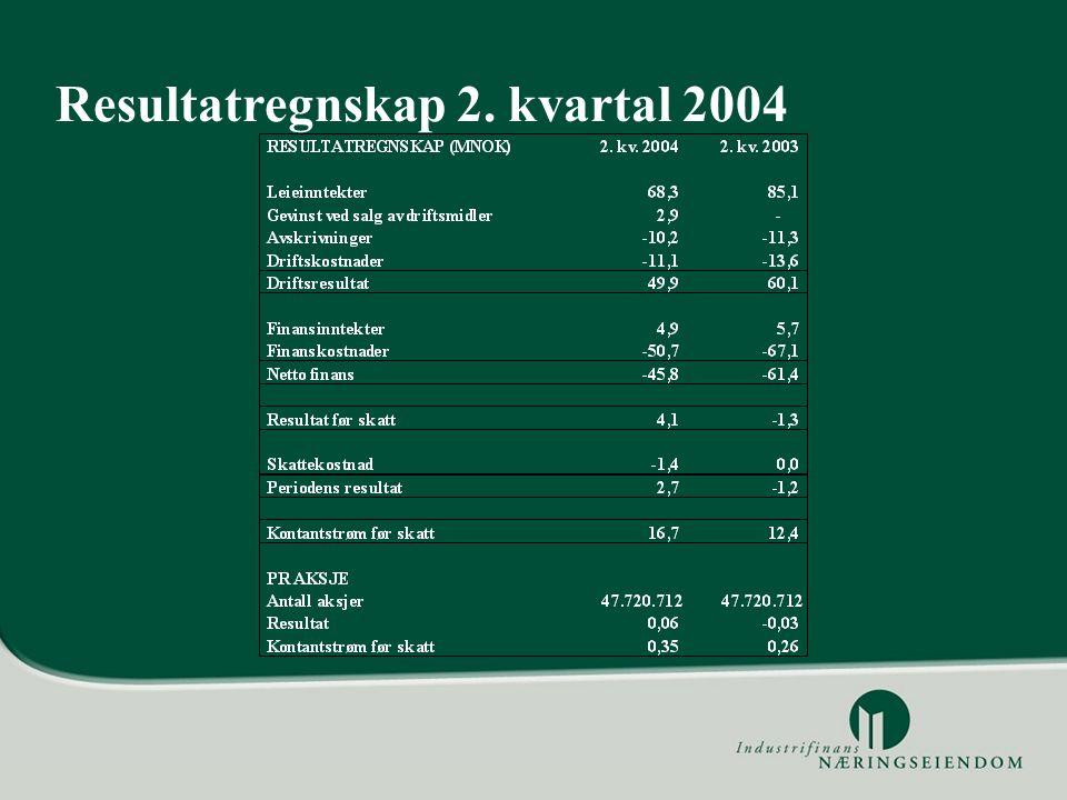 Resultatregnskap 2. kvartal 2004