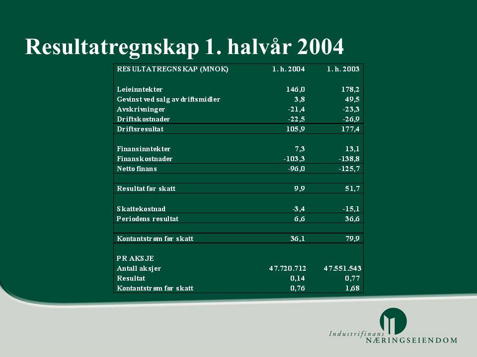 Nydalen - etter salg Antall eiendommer: 13 Største leietaker: UPC Norge AS Totalt areal: 125.770 kvm Leie 2004 (budsjett): MNOK 120,0 Ledighet: 14.976 kvm