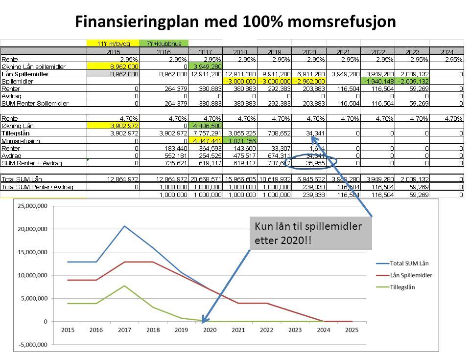 Finansieringplan med 100% momsrefusjon Kun lån til spillemidler etter 2020!!
