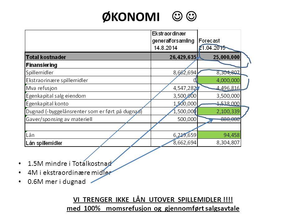 ØKONOMI 1.5M mindre i Totalkostnad 4M i ekstraordinære midler 0.6M mer i dugnad VI TRENGER IKKE LÅN UTOVER SPILLEMIDLER !!!.