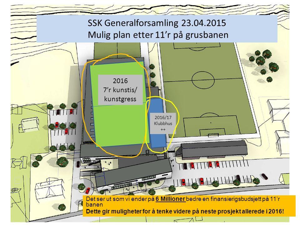 SSK Generalforsamling 23.04.2015 Mulig plan etter 11'r på grusbanen 2016 7'r kunstis/ kunstgress 2016/17 Klubbhus ++ Det ser ut som vi ender på 6 Mill