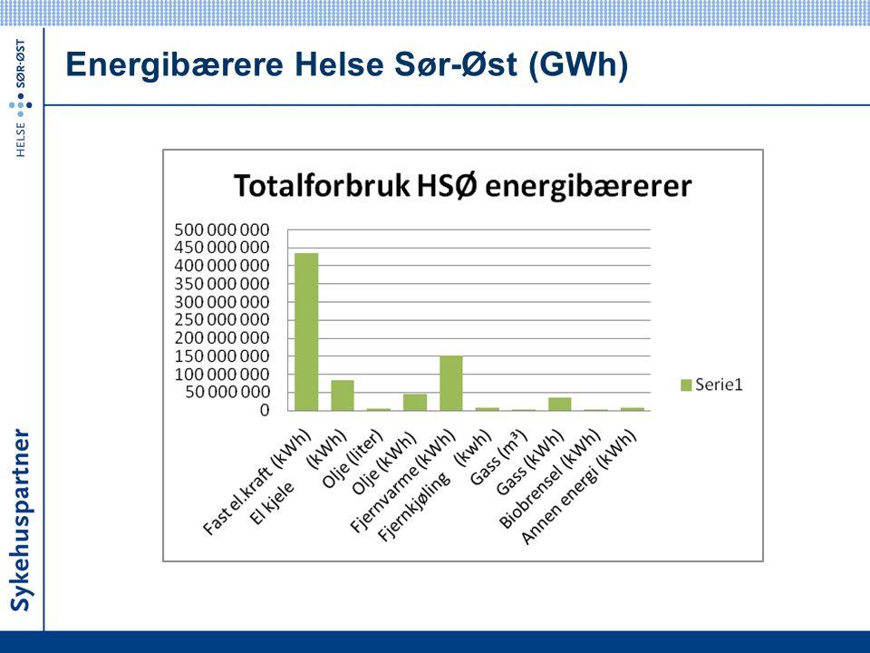 Energibærere Helse Sør-Øst (GWh)