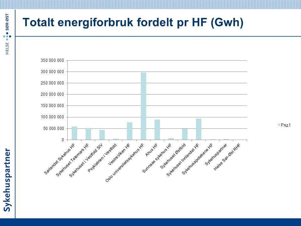 Totalt energiforbruk fordelt pr HF (Gwh)