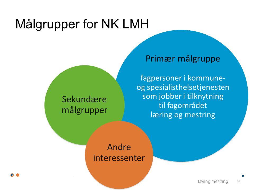 Målgrupper for NK LMH Sekundære målgrupper Andre interessenter Primær målgruppe fagpersoner i kommune- og spesialisthelsetjenesten som jobber i tilkny