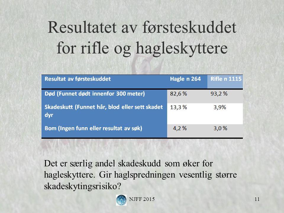 Resultatet av førsteskuddet for rifle og hagleskyttere NJFF 201511 Det er særlig andel skadeskudd som øker for hagleskyttere.