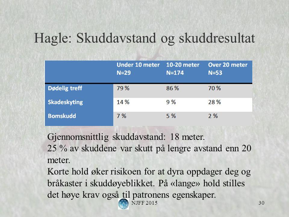 Hagle: Skuddavstand og skuddresultat NJFF 201530 Gjennomsnittlig skuddavstand: 18 meter.