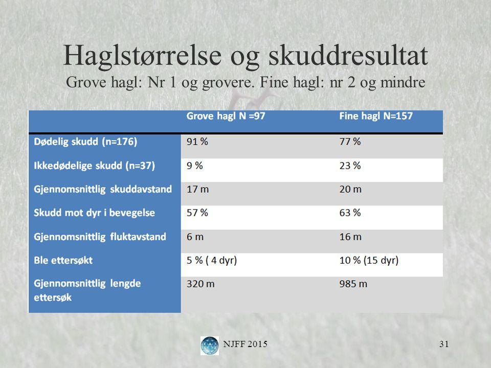 Haglstørrelse og skuddresultat Grove hagl: Nr 1 og grovere. Fine hagl: nr 2 og mindre NJFF 201531