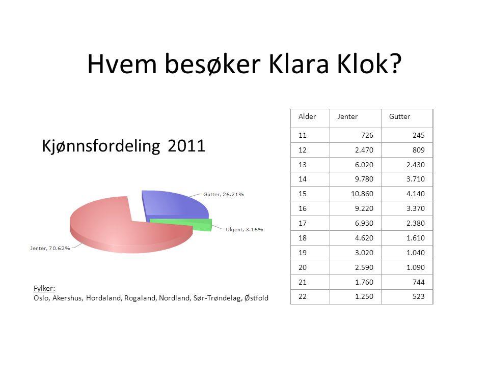 Hvem besøker Klara Klok.